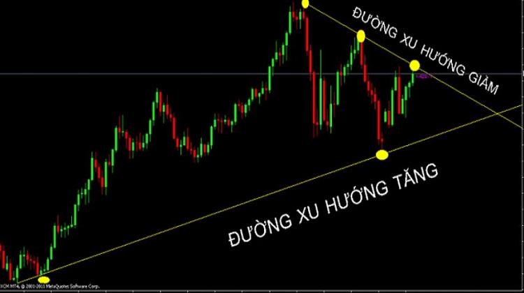 cac duong xu huong trendline