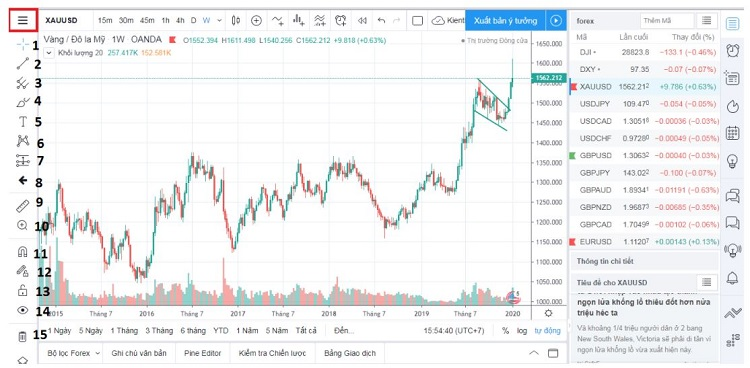 cach ve duong trendline tren tradingview