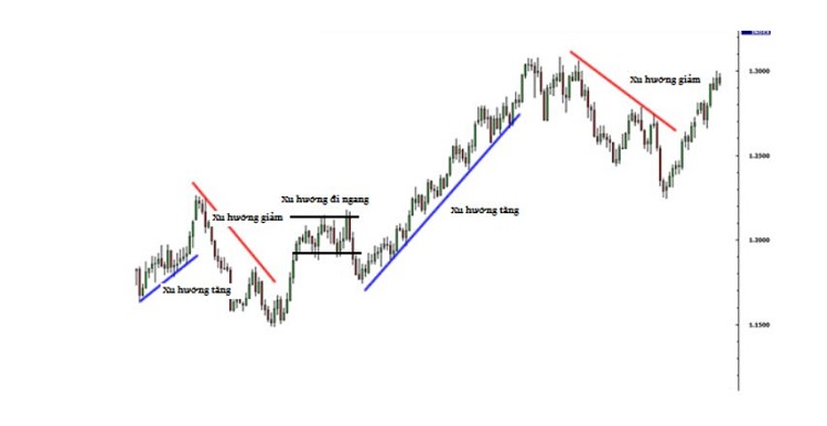 cach xac dinh duong trend line