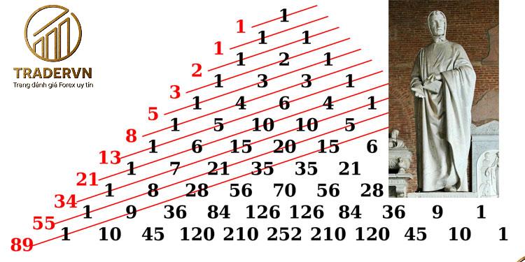 day so Fibonacci: