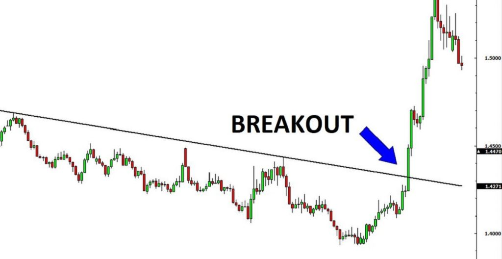 break out la gi