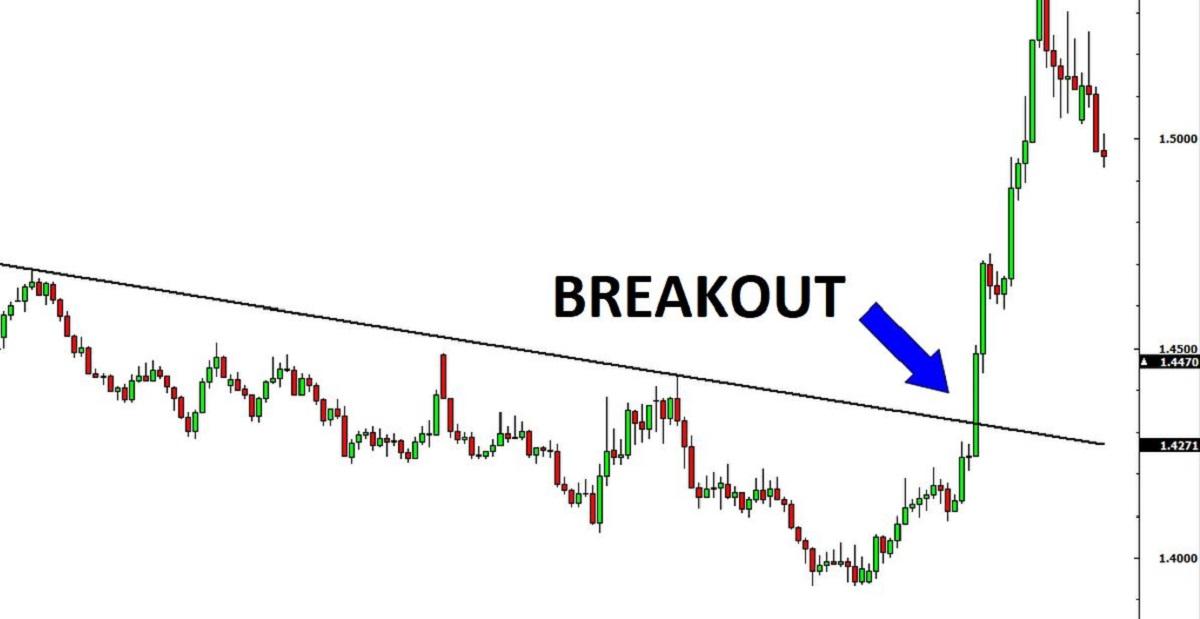 Break out là gì? Dấu hiệu nhận biết & cách giao dịch