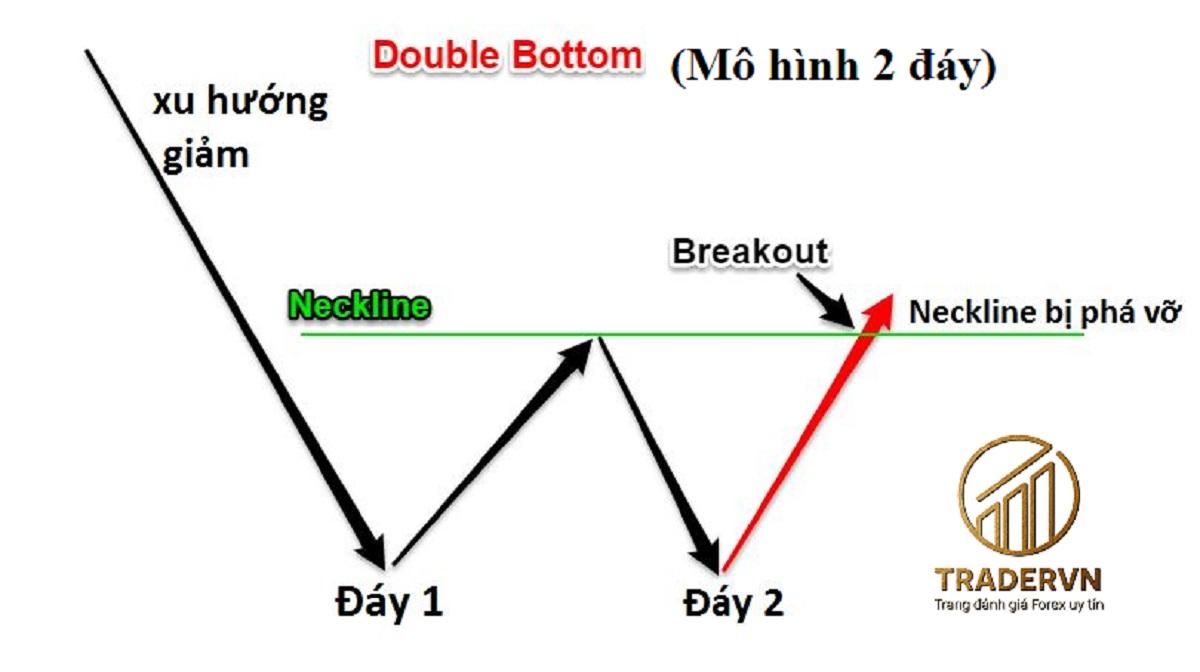 Mô hình 2 đáy (Double Bottom): Đặc điểm & cách giao dịch