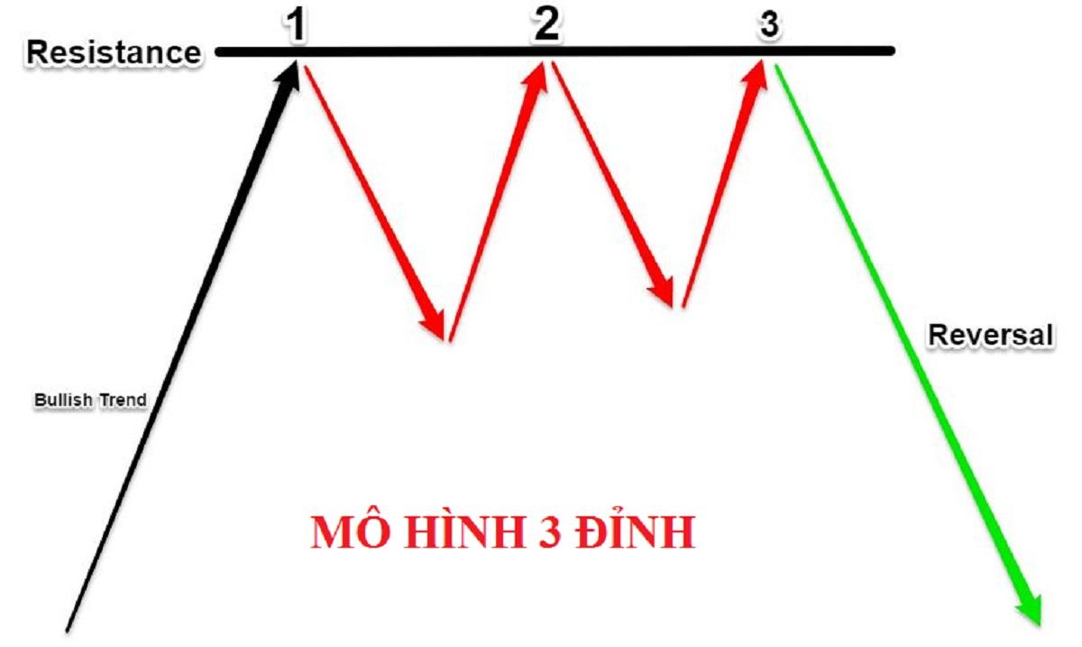 Mô hình 3 đỉnh (Triple Top) là gì? Đặc điểm nhận dạng & cách giao dịch