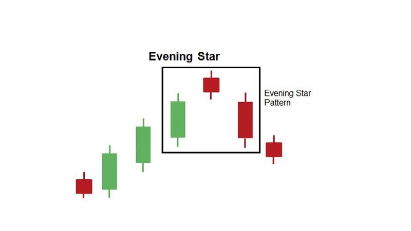 mo hinh Evening Star
