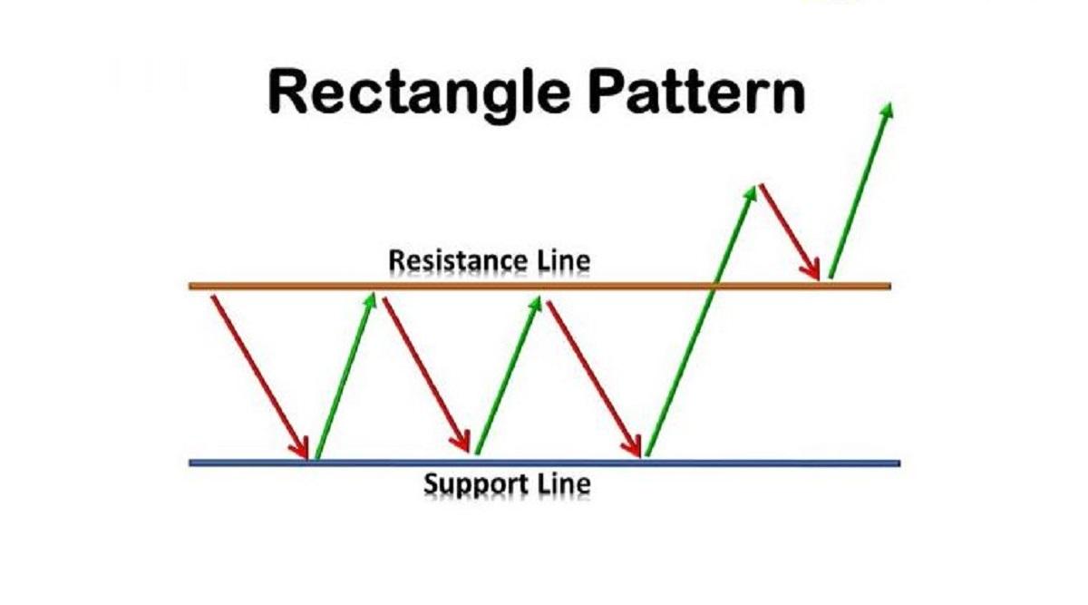 Mô hình chữ nhật (Rectangle) – Đặc điểm nhận dạng & cách giao dịch