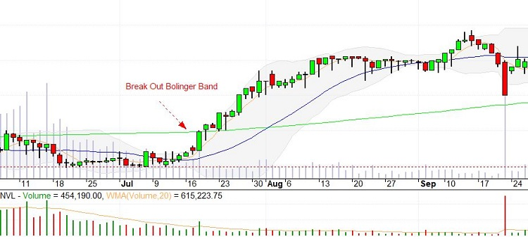 cach giao dich voi Bollinger Bands