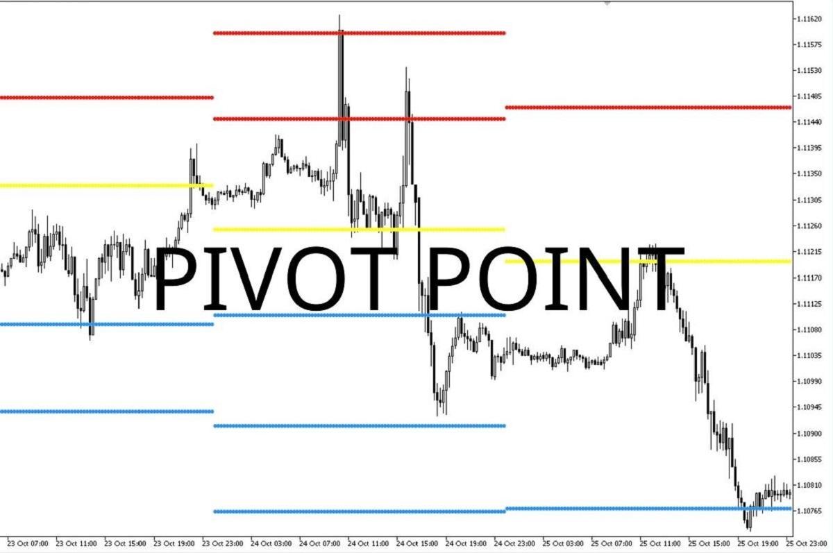 Pivot point là gì? Cách sử dụng điểm xoay Povit trong forex