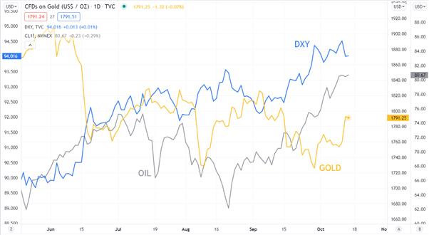 Triển vọng giá vàng sáng lên khi đồng đô la Mỹ giảm và năng lượng tăng vọt