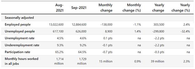 Điểm AUD / USD cao hơn bất chấp dữ liệu việc làm hỗn hợp