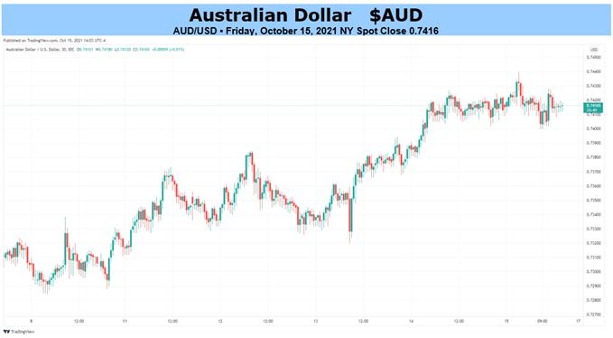 Triển vọng đô la Úc: AUD / USD Trở lại khi Tấn công dễ dàng